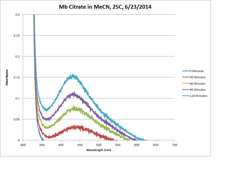 Image:Mb Citrate OPD H2O2 MeCN 25C Graph Corrected.png