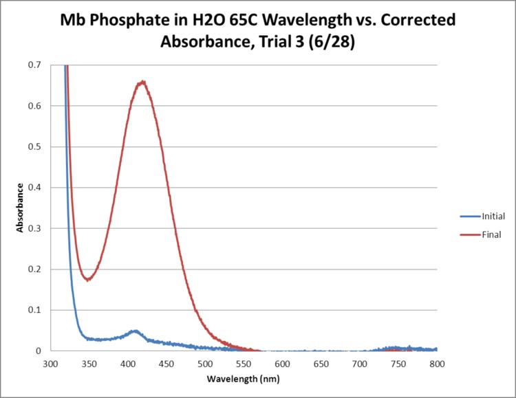 Mb Phosphate OPD H2O 65C Trial3 GRAPH.png