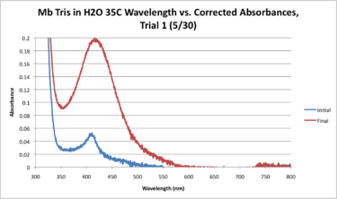 Mb Tris H2O 35C WORKUP GRAPH.png