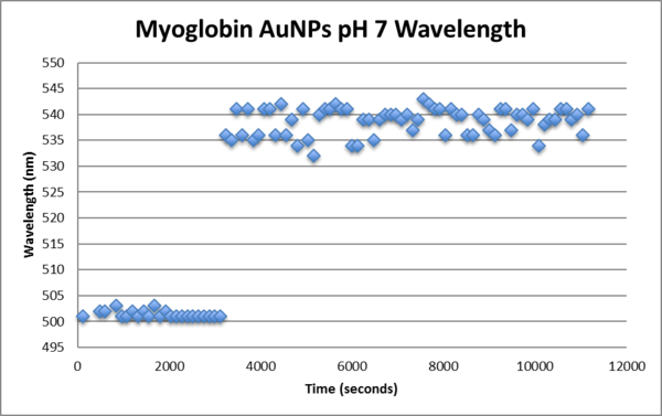 Myoglobin pH7 AuNP wavelength.png