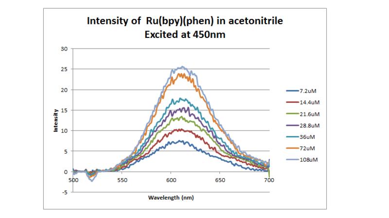 File:Ru intensity 100411.png