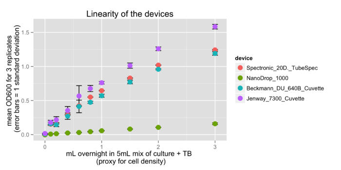2014 04 01 OD600 relationships across machines.png