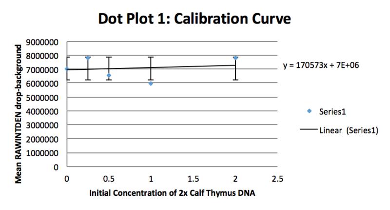 File:BME100G11 Calibration Curve2.png