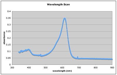 wavelength scan for XC solution