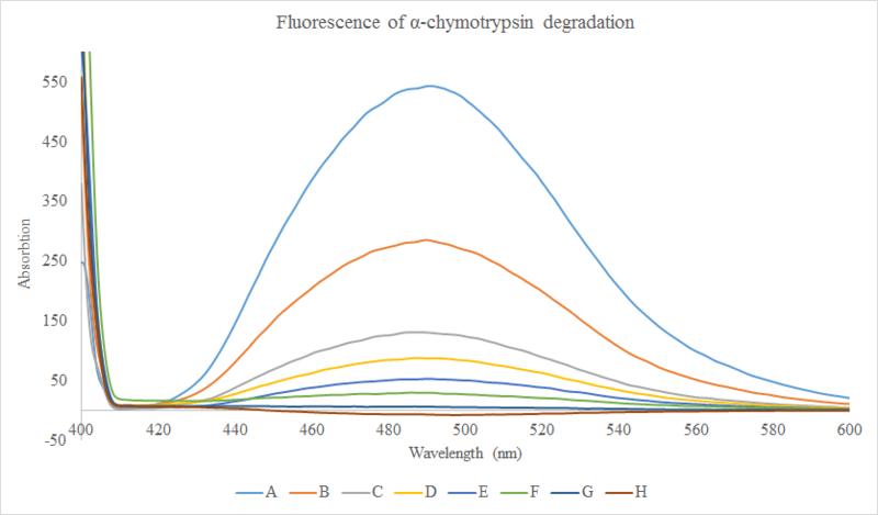 File:Nunziata Fluorescence Degradation 9 30 2015.png
