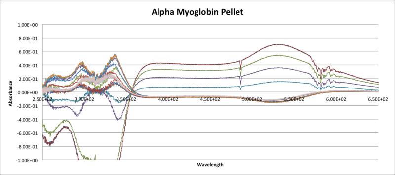 File:Alpha Myoglobin Pellet.png+DML