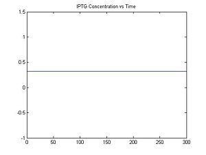 Figure 2: IPTG Concentration vs. Time
