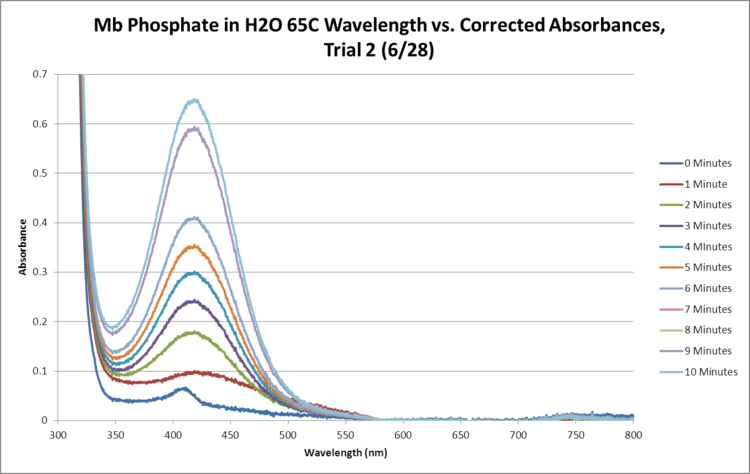 Mb Phosphate OPD H2O 65C Trial2 SEQUENTIAL GRAPH.png