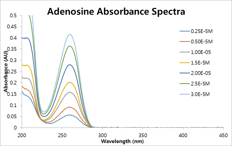 File:20130903 adenosineAbs.png