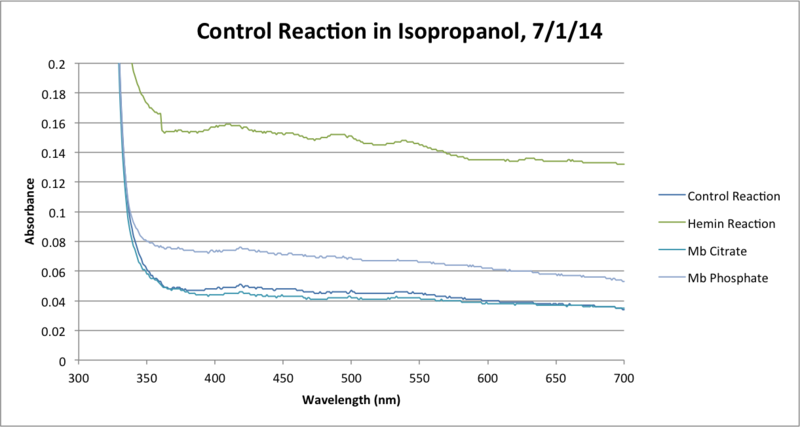 File:Control Reaction IsOH 120Min Chart.png
