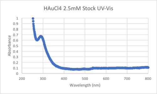 HAuCl4UV-Vis.png