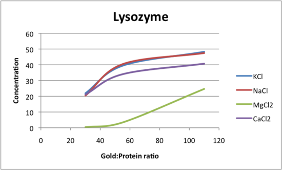 Lysozyme Gold-protein to Concentration with Salts, JAC.png