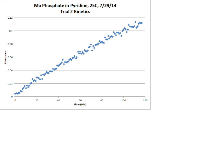 File:Mb Phosphate OPD H2O2 Pyridine 25C Trial2 Kinetics Chart.png
