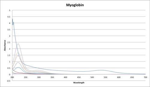 MyoglobinAuNP UV-Vis 2.png