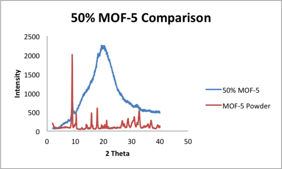 5 21 2014 comparison of mof5 and extruded.png
