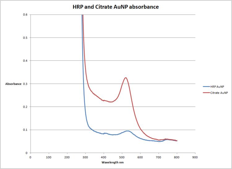 HRP and Citrate AuNP.png