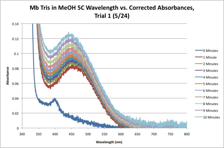 Mb Tris 5C Sequential Time Absorbance Graph.png