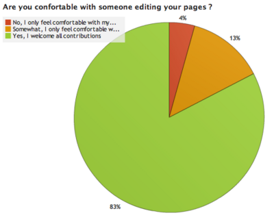 OWW Survey Results 2 6.png