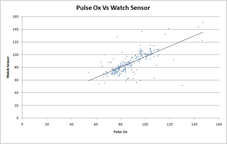 Heart Rate scatter plot
