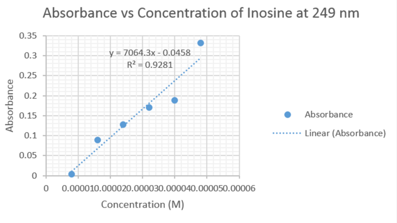 File:Inosine-UVVis-259nm.jpg