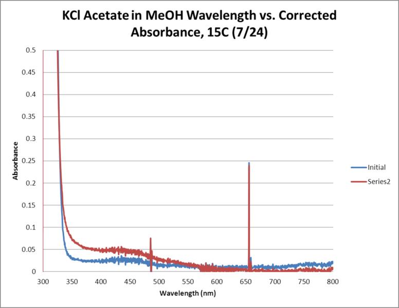 File:KCl Acetate OPD H2O2 MeOH 15C WORKUP GRAPH.png