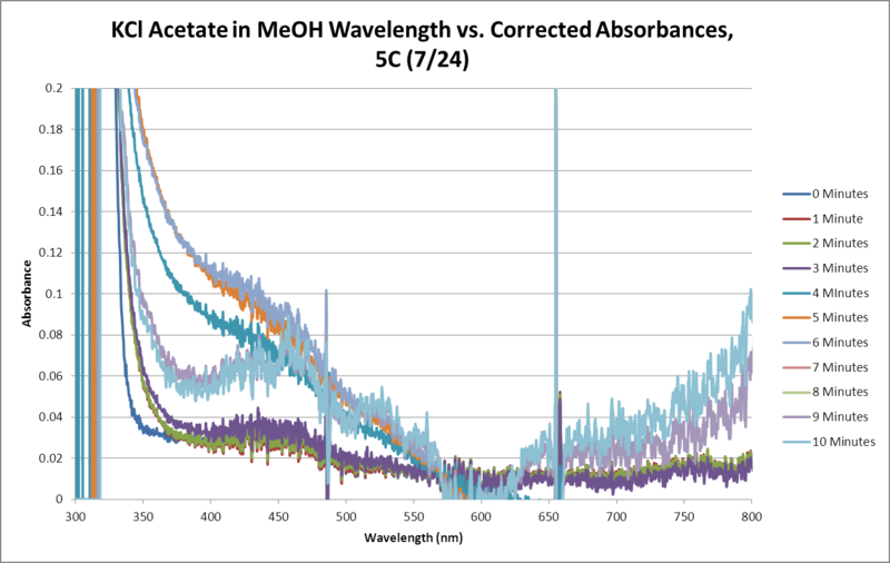 File:KCl Acetate OPD H2O2 MeOH 5C SEQUENTIAL WORKUP GRAPH.png