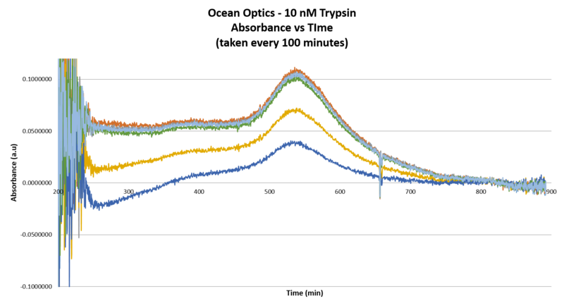 File:Graph OO 10 uM Trypsin.Abs vs time I.png