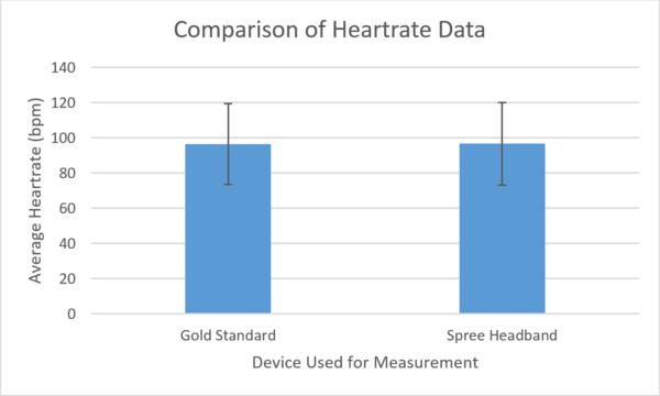 Graphical Comparison of Heart-rate Data Between Devices