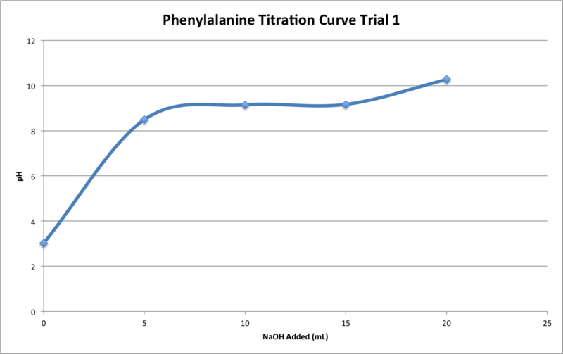 File:Phe Titration T1.png