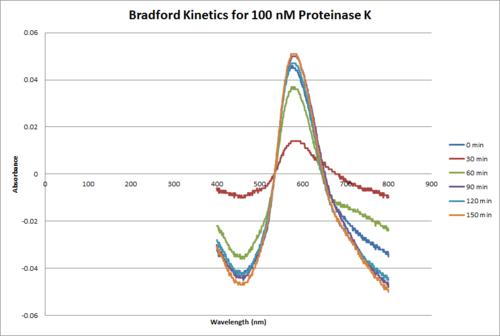 Proteinase K Bradford 100 nM.png
