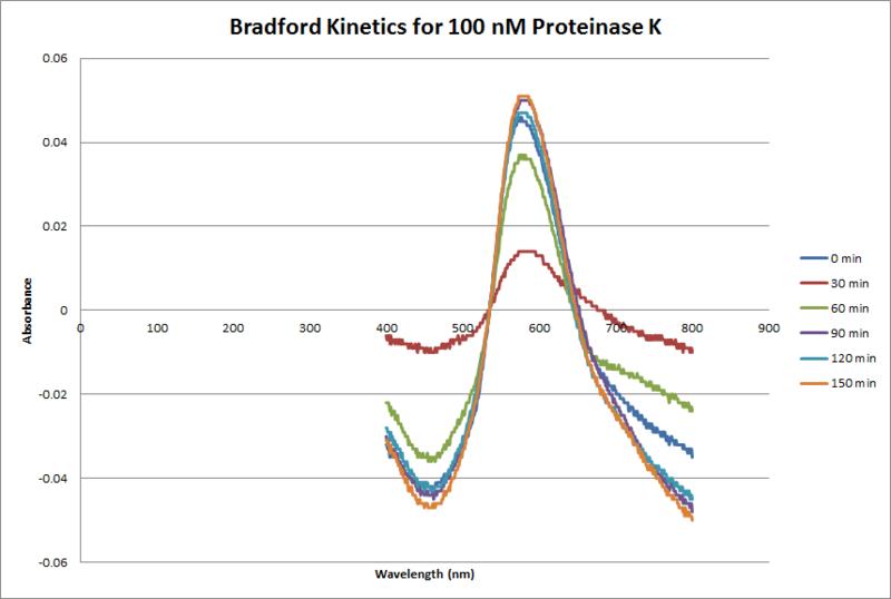 File:Proteinase K Bradford 100 nM.png