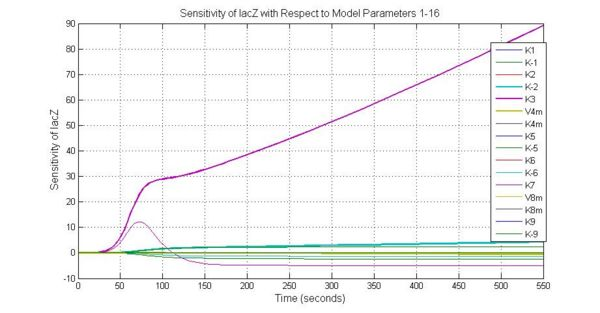 Fig.3 Sensitivity of lacZ with Respect to Model Parameters 1-16