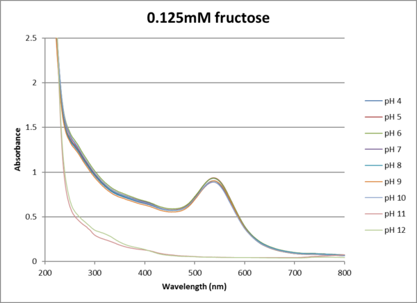 0.125mM fructose uvvis.png