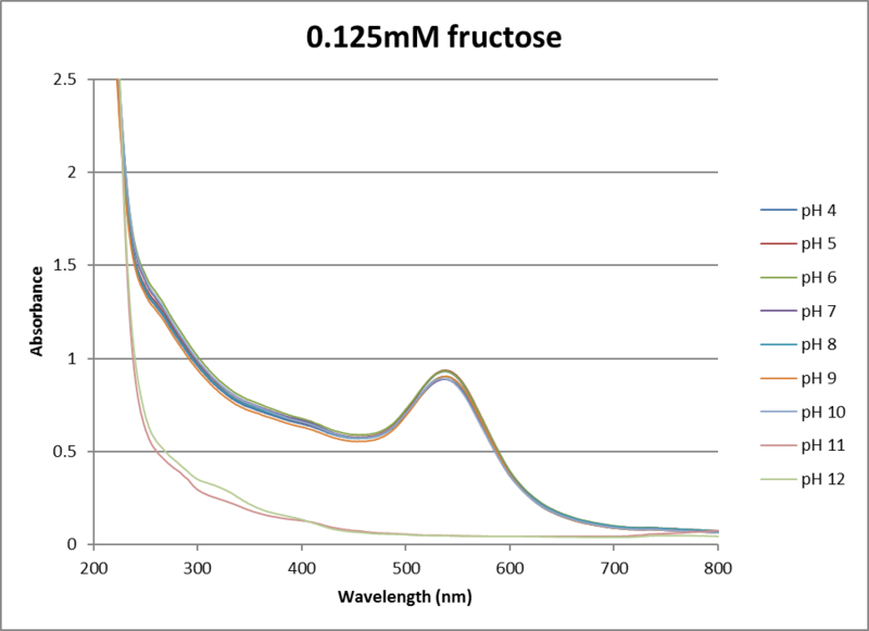 File:0.125mM fructose uvvis.png