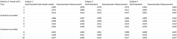 Data Table For Salinity Measurement