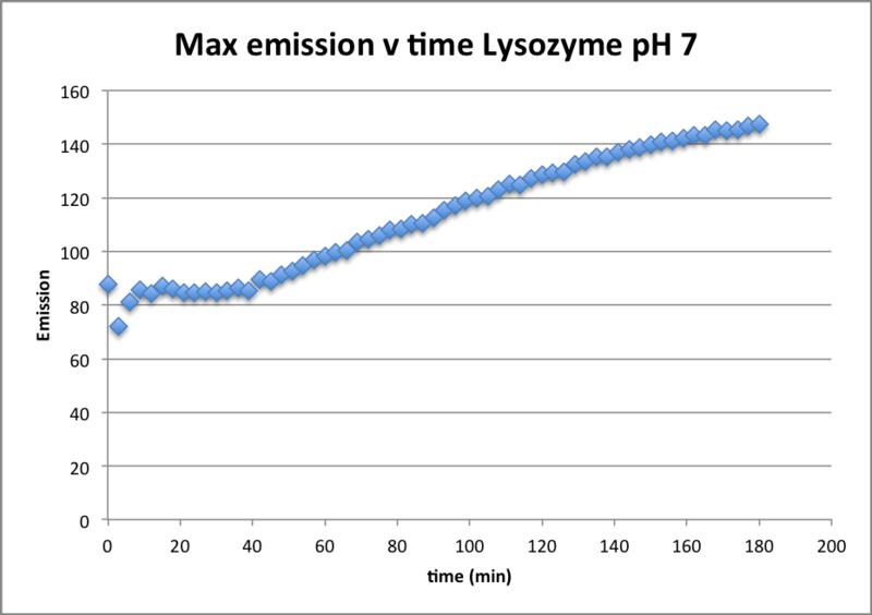 File:100416 Emit vs Time pH 7.png