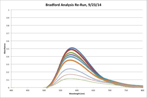 Bradford UV VIS Chart.png