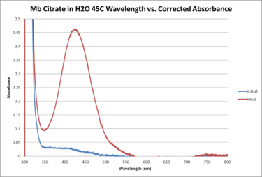 Mb Citrate H2O 45C WORKUP GRAPH.png