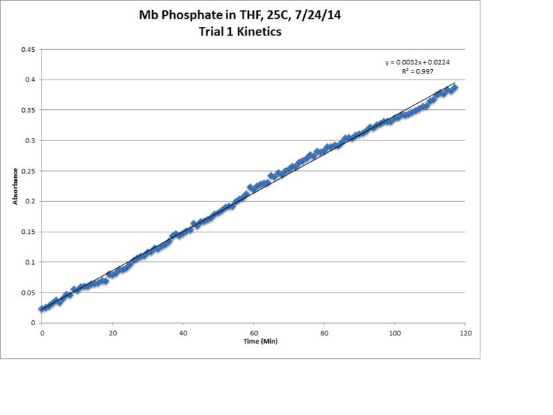 File:Mb Phosphate OPD H2O2 THF 25C Trial1 Kinetics LinReg Chart.png
