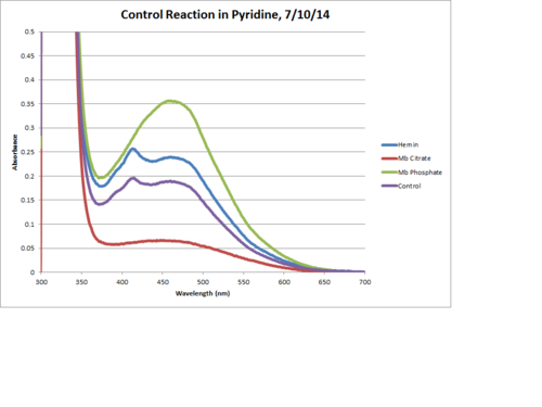 Pyridine Control Reaction 120Min Chart.png