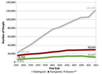 Figure 1. Graph of number of people on the waiting list, transplants and donors [16].