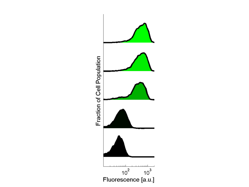 File:ExampleStackedHistograms.png