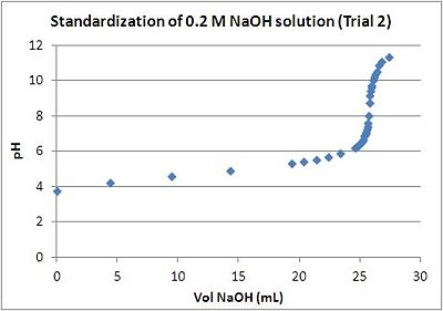 Fox NaOH Standardization - trial 2.JPG