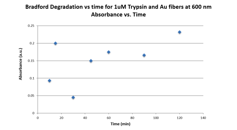 File:Graph 1uM Trypsin.Abs vs Time I.png