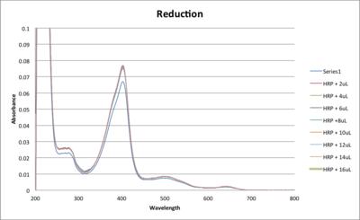 HRP Reduction DML 09172013.png