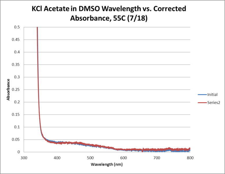 File:KCl Acetate OPD H2O2 DMSO 55C WORKUP GRAPH.png