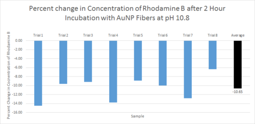 PH 10.8 2hour incubation bar graph avg present 2.png