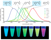 Fluorescence properties of several chromophore-aptamer complexes. Second from the left in the graph and tubes is Spinach-DFHBI. [1]