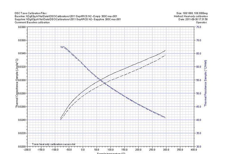 File:AU DSC Baseline Calibration.jpg