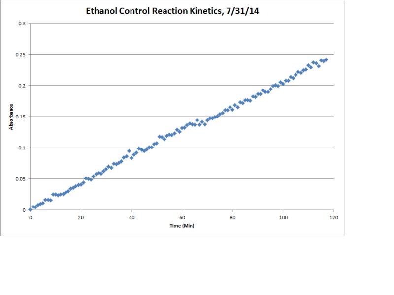 File:Ethanol Control Reaction Kinetics Chart.png